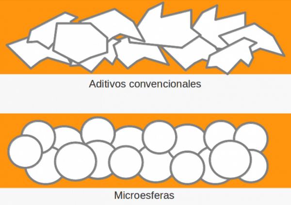 Pintura con microesferas