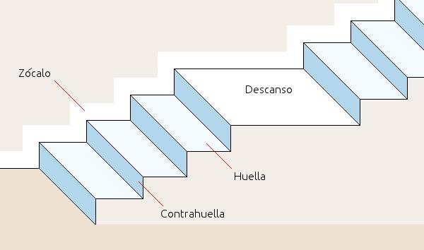 Ideas para pintar la escalera for Como hacer una escalera de madera con descanso